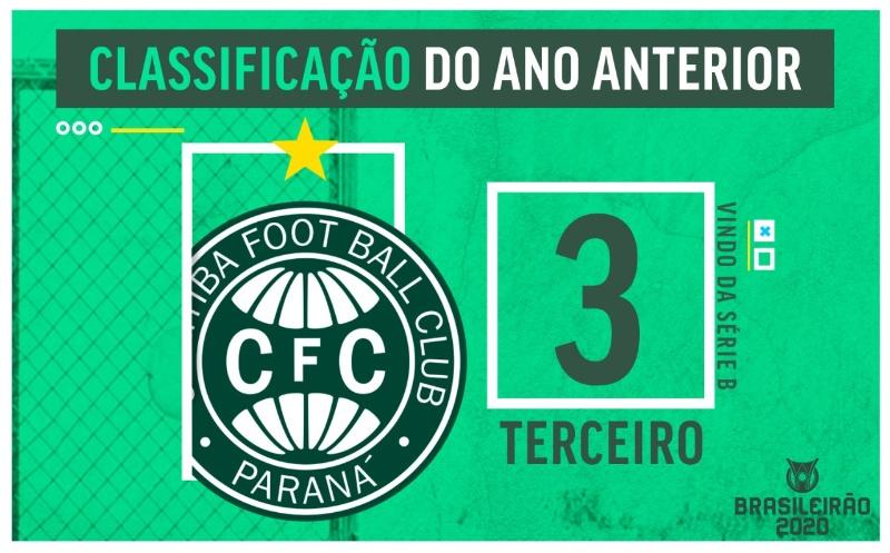 Guia Do Brasileirao Permanencia Na Serie A E Principal Objetivo Do Coritiba Esporte Interativo