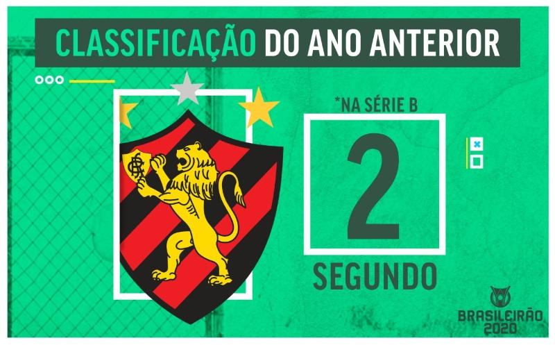 Guia Do Brasileirao Sport Briga Para Ficar Na Serie A Em 2020 Esporte Interativo